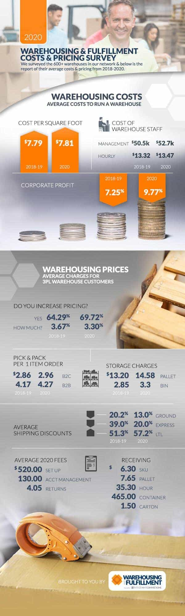 insightQuote's 2020 Warehousing and Fulfillment Pricing and Costs Survey